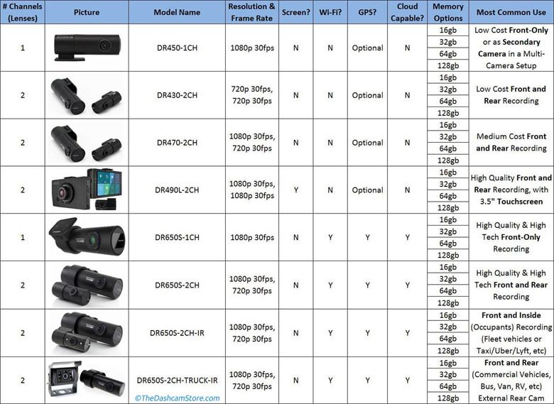 2017 BlackVue dashcam model comparison chart preview