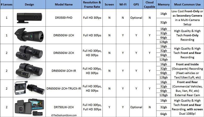 BlackVue dashcam comparison table