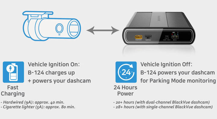 All About Dashcam Parking Mode | Blog Image