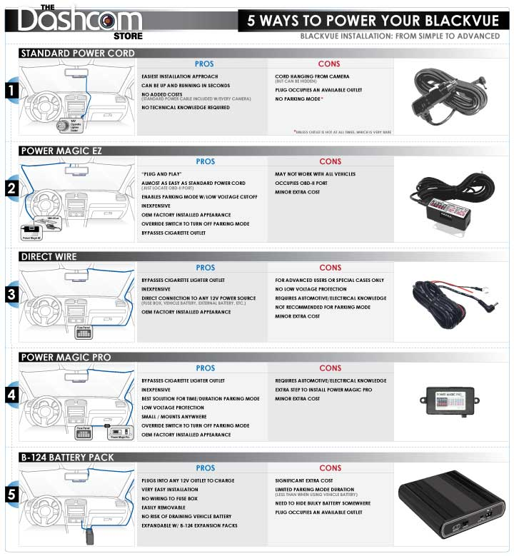 BlackVue Installation Infographic by The Dashcam Store | 5 Ways to Install Your BlackVue Infographic