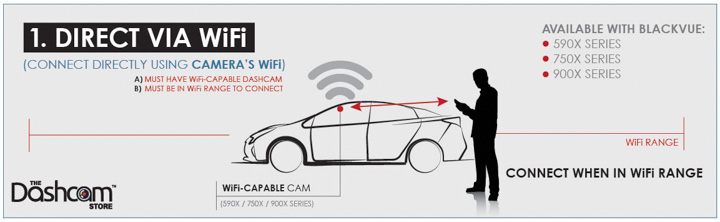 BlackVue Wireless Connection Infographic by The Dashcam Store | Method 1 - Direct WiFi