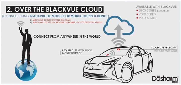 BlackVue Wireless Connection Infographic by The Dashcam Store | Method 2 - Over the Cloud