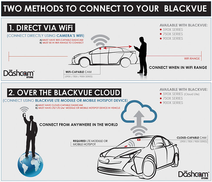 BlackVue Wireless Connection Infographic by The Dashcam Store | Main Infographic